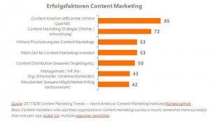 Content Marketing Institute Basis Studie